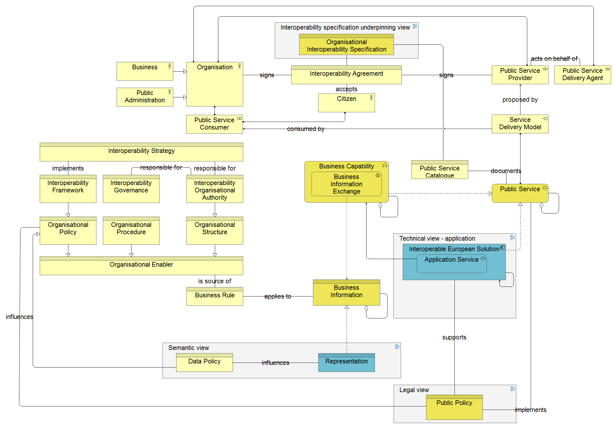 European Interoperability Reference Architecture