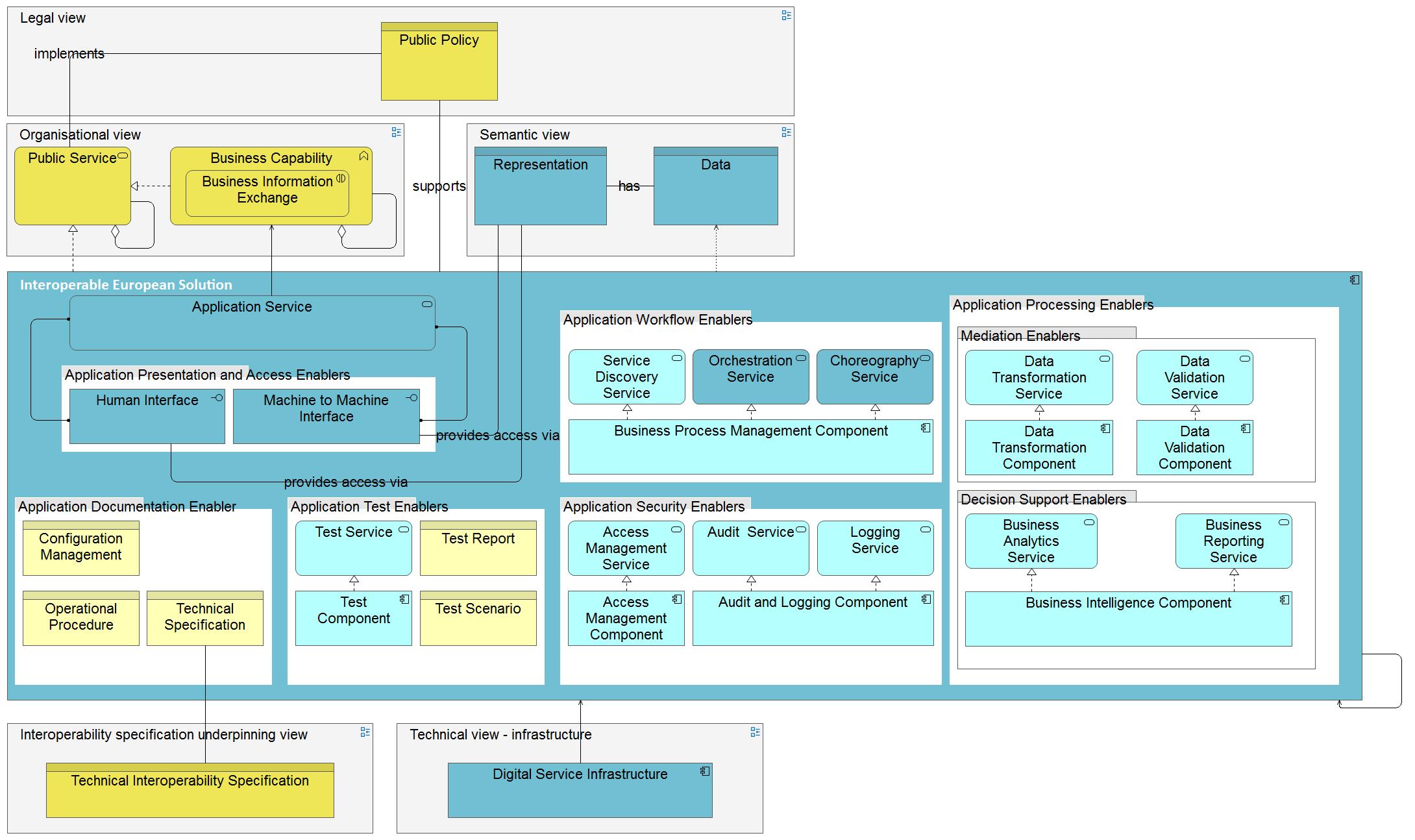 European Interoperability Reference Architecture – EA Voices