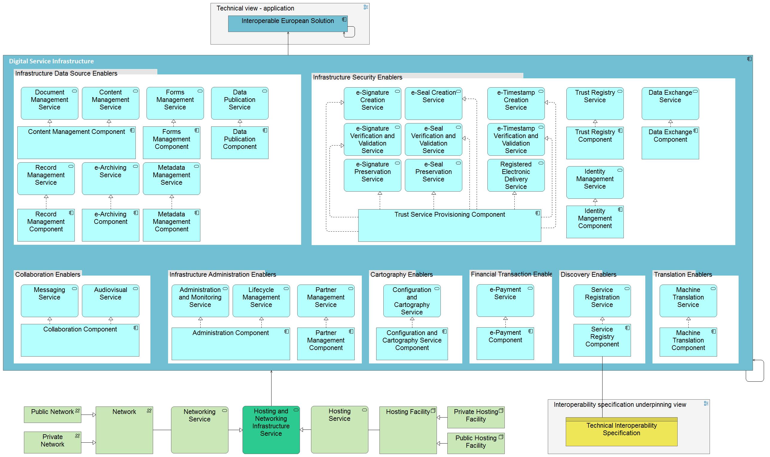 European Interoperability Reference Architecture - QualiWare ...