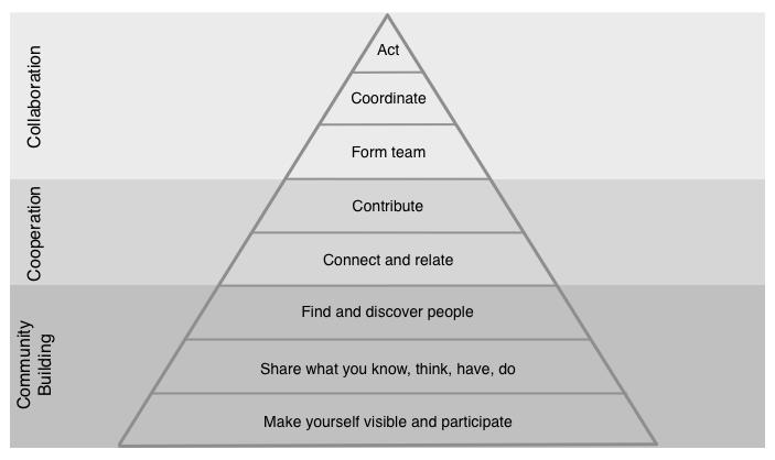 Collaboration Pyramid