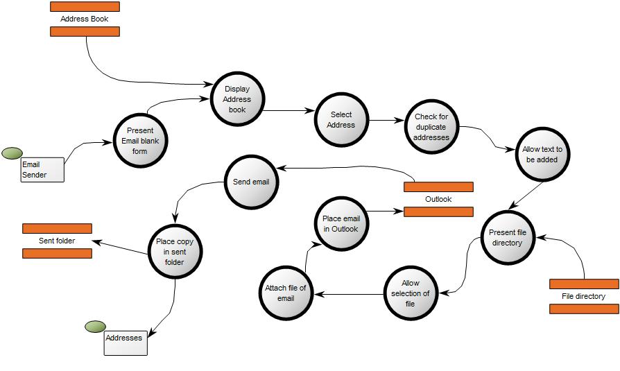 data flow diagram  u2013 qualiware center of excellence