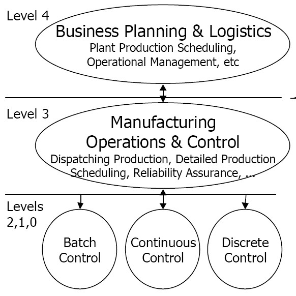 PERA_Decision-making_and_control_hierarchy